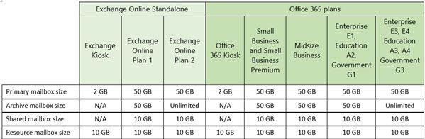 Microsoft Office365 Exchange Online Plans