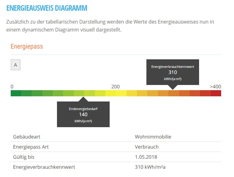 prime38 energieausweis