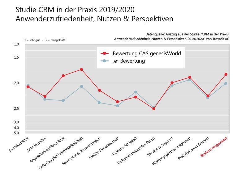 Studie: CRM in der Praxis 2019/2020